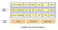 The MINIX 3 Microkernel Architecture.png
