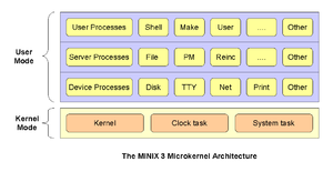 MINIX 3 - The architecture of MINIX 3