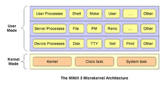 MINIX 3 - The architecture of MINIX 3