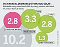 The financial dominance of wind and solar.jpg