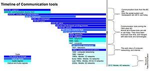 Timeline of communication technology - Image: Timeline of communication tools, 2014 update