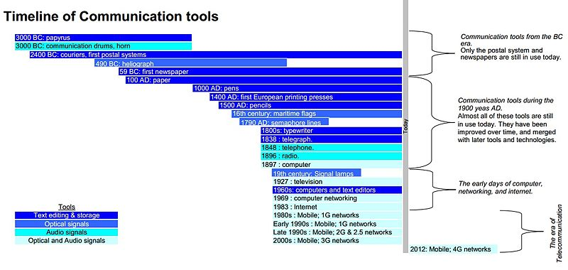 Timeline of communication tools, 2014 update..jpg