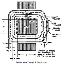 Flux Core Welding Wire >> Electronics/Transformer Design - Wikibooks, open books for ...