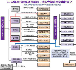Tsinghua University's Big Changes round about 1952.jpg