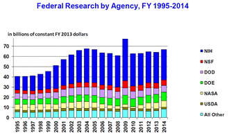 Science policy of the United States - Federal funding of basic and applied research by year.  The spike in 2009 is due to the American Reinvestment and Recovery Act.  Figures for 2014 are requested levels.