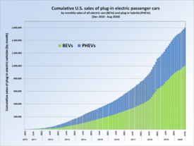 Electric Car Battery Lease Costs