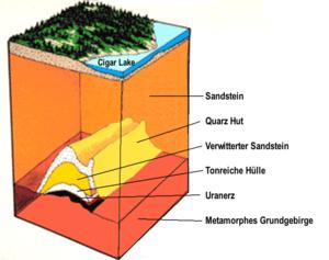 Nuclear industry in Canada - Cigar Lake Uranium Deposit