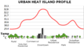 Urban heat island (Celsius).png