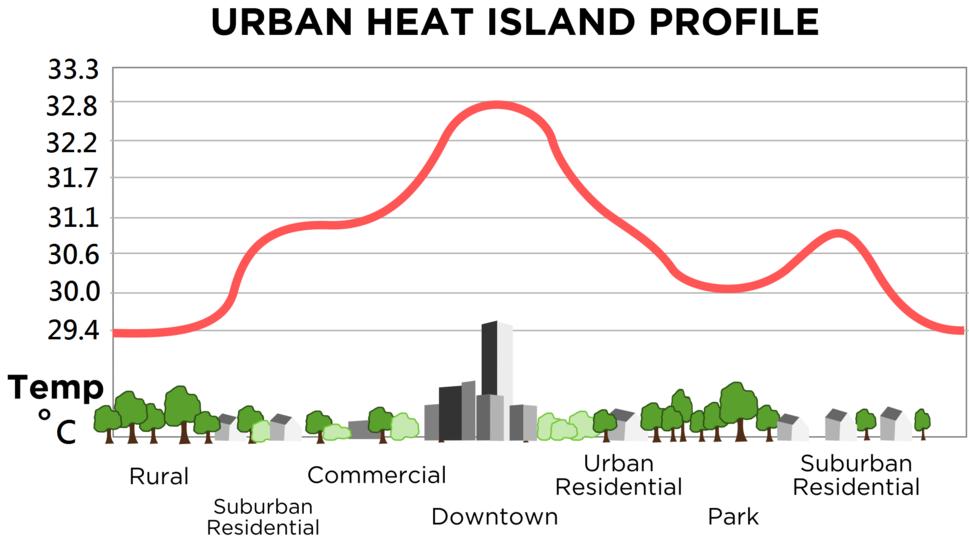 Urban heat island (Celsius)