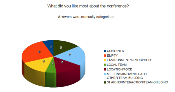 WMConf 2013 survey most liked preliminar.png