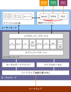 Windows nt wikipedia for Architecture x86