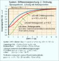 Übergangsfunktion zwei PT1 Glieder Anfangswerte.png