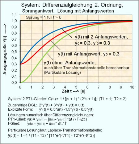 WikiZero - Regelungstechnik