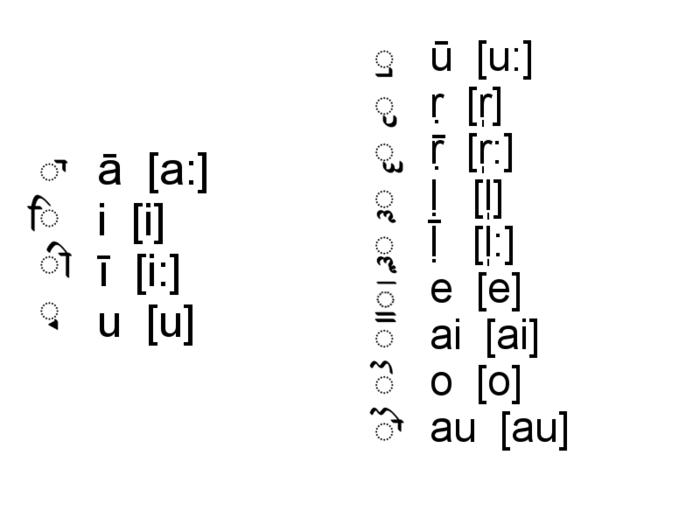 Sharada manuskripto - dependaj vokalosignoj.