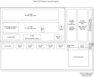 "IBM 1620 Model I - Drawing showing internal layout of ""gates""."