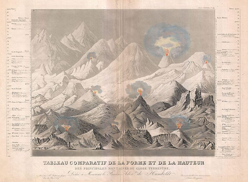 File:1850 Andriveau-Goujon Comparative Chart of World Mountains - Geographicus - Mountains-andriveaugoujon-1850.jpg