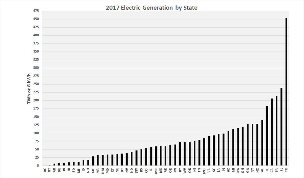 2017 State Electric Energy Generation
