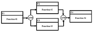 "Functional flow block diagram - Figure 5. ""AND"" Symbol"