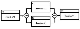 "Functional flow block diagram - Figure 5. ""AND"" Symbol"
