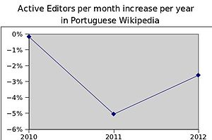 Active editors per month increase per year in ptwiki.jpg
