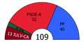 Andalusia Parliament composition, 1996.PNG