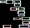 Bot geliştirme süreci.png