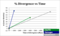 C3orf70 Rate of Divergence.png