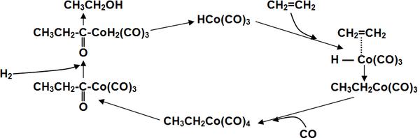 Получение спиртов из алканов получение многоатомных спиртов из алкенов
