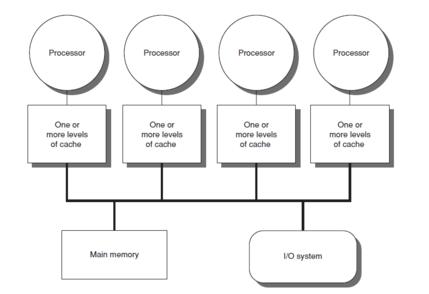 Cache Hierarchy Wikipedia