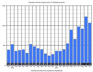 Casualties in the Iraq insurgency post-U.S. withdrawal (by month)