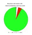 CataloniaResultatReferendum13S.png