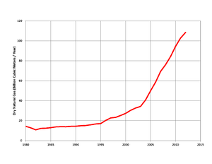 Natural gas in China - Natural gas production in China, 1980-2012