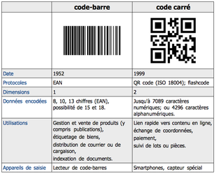 Code barres wikip dia for Signification du chiffre 13