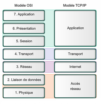 Formation Tcp/Ip en environnement Windows