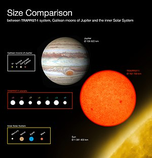 TRAPPIST-1 - The TRAPPIST-1 planetary system compared with similar solar system bodies for scale