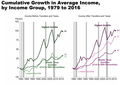 Cumulative Growth in Income to 2016 from CBO.png