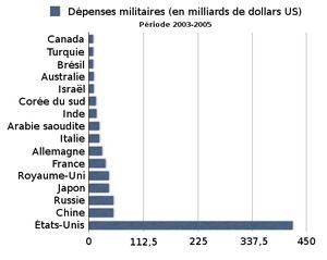 300px-D%C3%A9penses_militaires_%282003-2005%29