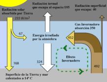 Esquema del efecto invernadero mostrando los flujos de energía entre el espacio, la atmósfera y superficie de la tierra. El intercambio de energía se expresa en vatios por metro cuadrado (W/m2).