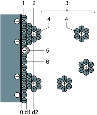 Double layer (surface science) - Schematic representation of a double layer on an electrode (BMD) model. 1. Inner Helmholtz plane, (IHP), 2. Outer Helmholtz plane (OHP), 3. Diffuse layer, 4. Solvated ions (cations) 5. Specifically adsorbed ions (redox ion, which contributes to the pseudocapacitance), 6. Molecules of the electrolyte solvent