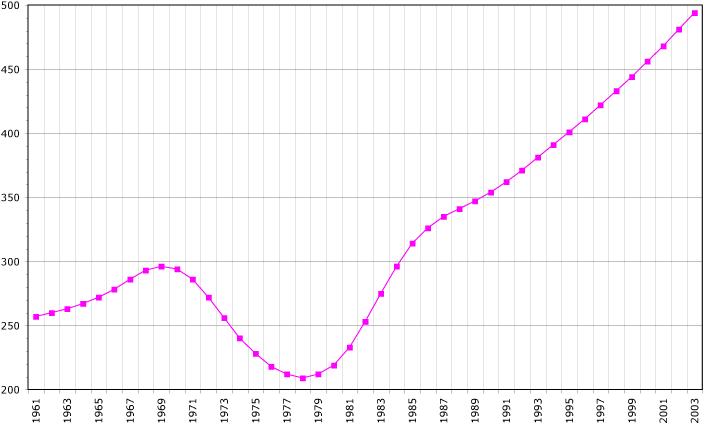 Equatorial Guinea demography