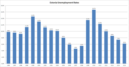 bbff5693ede Unemployment rate as a percentage of the labor force in Estonia according  to Statistics Estonia.