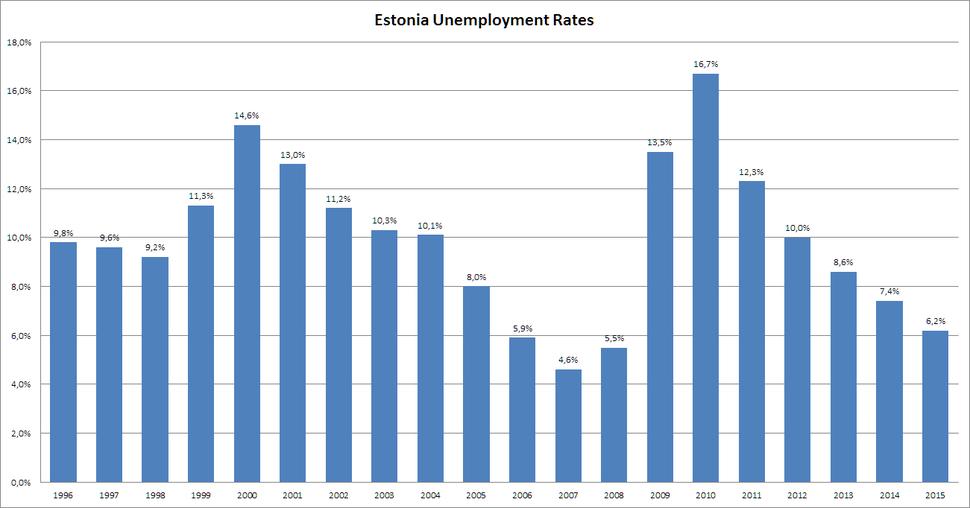 Estonia Unemployment Rates