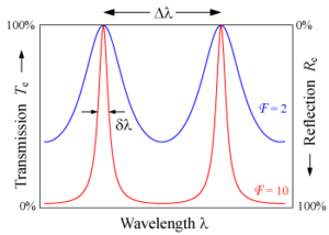 Fabry–Pérot interferometer - The transmission of an etalon as a function of wavelength. A high-finesse etalon (red line) shows sharper peaks and lower transmission minima than a low-finesse etalon (blue).