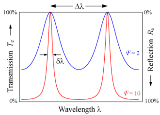 Free spectral range - The transmission of an etalon as a function of wavelength. A high-finesse etalon (red line) shows sharper peaks and lower transmission minima than a low-finesse etalon (blue). The free spectral range is Δλ (shown above the graph).
