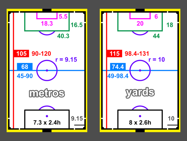 Standard pitch measurements. Not all pitches are the same size, though the preferred size for many professional teams' stadiums is 105 by 68 metres (115 yd x 74 yd) with an area of 7,140 square metres (76,900 sq ft; 1.76 acres; 0.714 ha). Football Dimensions.png