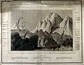 Geology; comparative heights of mountains. Coloured engravin Wellcome V0025141.jpg