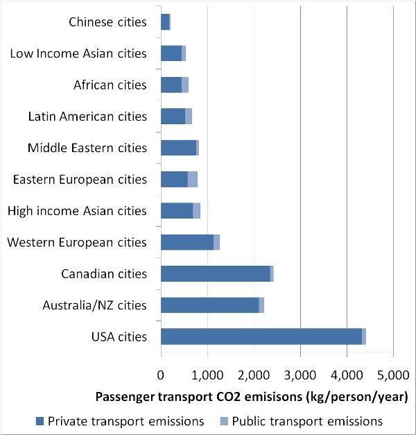 Graph of emissions by city