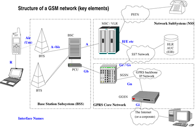Base Station Subsystem – Wikipedia tiếng Việt