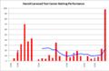 Harold Larwood, test career batting chart (1926-1933).png