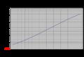 Helice-application-VOLVO-D2-75-Estimation des efforts-GrapheF-V800.png